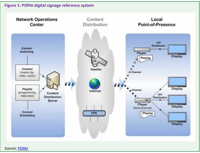 Digital Signage Tutorial - PM Certification