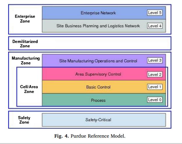 Industrial Internet of Things (IIoT) Tutorial - PM Certification